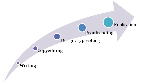 The processes involved from writing to publication